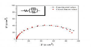 Fig. 6: Circuit fitment results for Nyquist plot of coating (Co-Ni)2/4/300 using Zsimpwin software