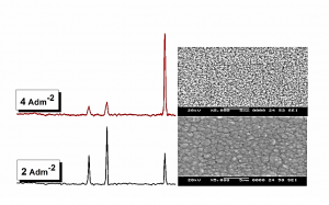 Fig. 8: Selection of CCCD's in present work which results in highest corrosion resistance in aggressive 5% HCl medium is attributed to sharp change in morphology and phase structure at specific c.d.'s.