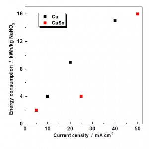 Fig. 10: Energy consumption (Ws) and current efficiency...
