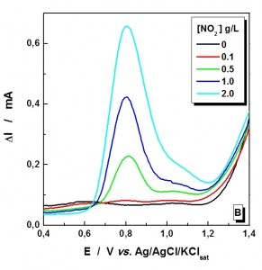 Fig. 2: Dependence of the anodic peak current on the...