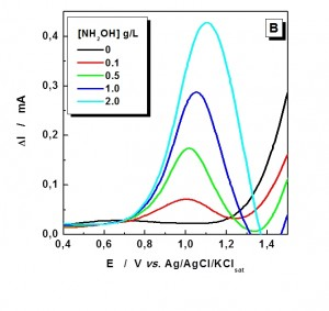 Fig. 3: Anodic peak currents dependence with NH2OH...