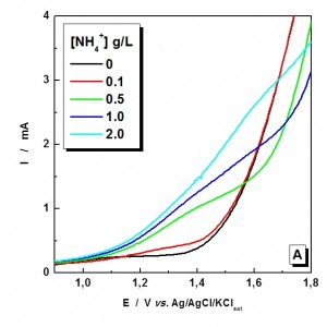 Fig. 4: Anodic peak current dependence with NH4 +...