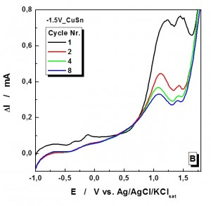 Fig. 5: Current signals at the Pt ring electrode at different...