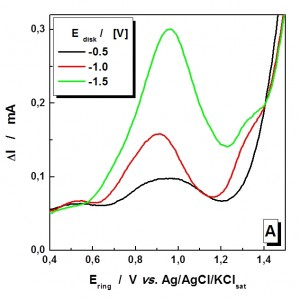 Fig. 6: Influence of the polarization potential on the oxidation currents...