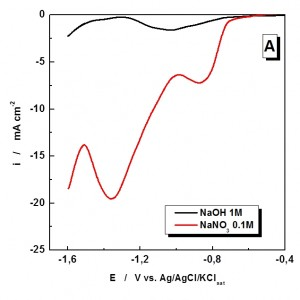 Fig. 7: Linear sweep voltammograms at a Cu...