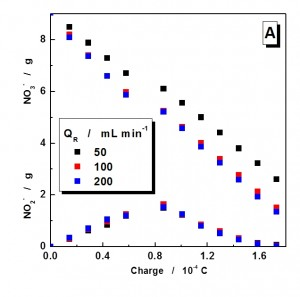 Fig. 8: Evolution of the concentration of NO3-...