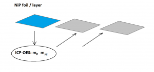 """Fig. 10: ICP-OES results from several aliquot samples of the primary foil and standard-less XRF of the foil are applied to """"sister foil pieces""""– see the text below."""