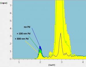 Fig. 5: Detail of spectra of the NiP layer coated with Pd layers of different thickness. XDV-SDD,W-anode tube, 50 kV, 10 µm Ni primary filter. See text.
