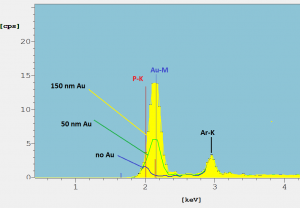 Fig. 6: Detail of spectra of a NiP layer coated with Au layers of different thickness. XDV-SDD, W-anode tube, 50 kV, 10 µm Ni primary filter. See text.
