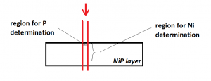 Fig. 8: Different regions for the XRF information. The primary beam (red) irradiates only a small part of the layer. The information depth for P is < 1 µm but for Ni it is about 20 µm, which is dictated by the escape depth of the analyte energies.