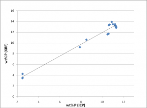 Fig. 9: The standard-less XRF results for the P concentration correlate well with the ICP-OES results. From [6].