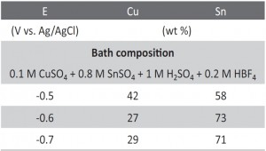 Tab 1: Correlation between potential and CuSn content for the obtained deposits