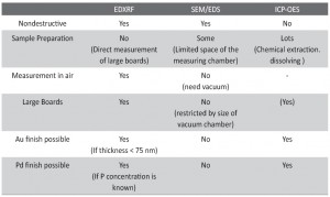 Tab. 5: Qualitative comparison between different analytical techniques for the determination of phosphorus content in electroless Ni-coatings.