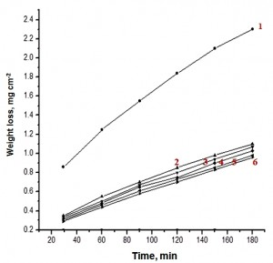 Fig. 1: Weight-loss vs. time curves for the dissolution of zinc in 0.1 M HCl in absence and presence of different concentrations of compound (b) at 30 oC. 1) Blank, 2) 3x10-6 M, 3) 5x10-6 M, 4) 7x10-6 M, 5) 9x10-6 M, 6) 11x10-6 M