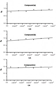 Fig. 2: Plots of synergism parameter (Sθ) vs. the concentration of 4-coumain derivatives for dissolution of zinc in 0.1 M HCl in presence of 1x10-2 M KI at 30 oC.