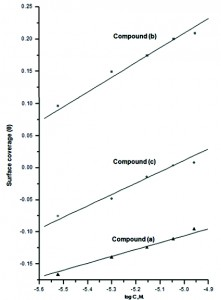 Fig. 3: Curve fitting of the corrosion data for zinc in 0.1 M HCl in presence of different concentrations of 4-coumain derivatives to the Temkin adsorption isotherm at 30 oC