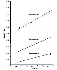 Fig. 4: Curve fitting of the corrosion data for zinc in 0.1 M HCl in presence of different concentrations of 4-coumarin derivatives to the kinetic model at 30 oC