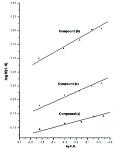 Fig. 5: Log θ/(1- θ) vs. 1/T plots of for the dissolution of zinc in 0.1 M HCl in presence of 11x10-6 M of 4-coumarin derivatives at 30 oC.