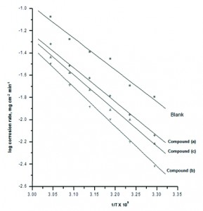 Fig. 6: Log corrosion rate vs. 1/T plots of for the dissolution of zinc in 0.1 M HCl in presence of 11x10-6 M of 4-coumarin derivatives at 30 oC.