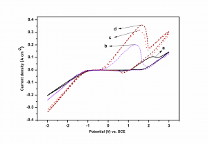 Fig. 1: Cyclic voltammogram for Ni-Cd bath demonstrating the effect of additives on process of deposition: a) without additives, b) with gelatin c) with glycerol and d) (gelatin+ glycerol). Working electrode: platinum foil, T = 298 K (25 °C) and pH = 4.0 at scan rate, υ = 100 mV s-1