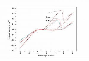 Fig. 2: Cyclic voltammogram showing deposition and dissolution of Ni-Cd alloy coatings under different molar concentrations of metal ions in the bath, when [Ni2+]/[Cd2+] = 1.5, a) [Ni2+]/[Cd2+] = 8.0, b)  and [Ni2+]/[Cd2+] = 15, c). Working electrode: platinum foil, T = 298 K (25°C) and pH = 4.0 at scan rate, υ = 100 mV s-1