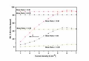 Fig. 3: Variation in wt. % Ni in the deposit with c.d., deposited from baths having different molar ratio of ions, i.e.[Ni+2]/[Cd+2] = 1.5, 8.0 and 15. Corresponding horizontal lines represents the wt. % Ni in the bath