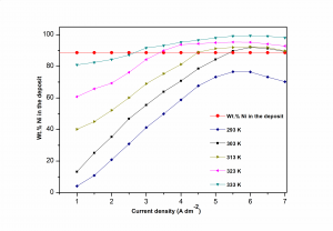 Fig. 4: Variation in wt. % Ni in the deposit with c.d., deposited from optimal bath maintained at different temperatures (Horizontal line represents the wt. % Ni in the bath)