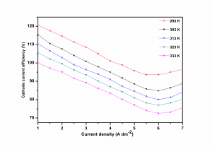Fig. 5: Variation of cathode current efficiency (CCE) with current density, and bath temperature (corresponds to optimal bath)