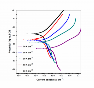 Fig. 6: Potentiodynamic polarization behaviors of the Ni-Cd alloy coatings deposited at different c.d.