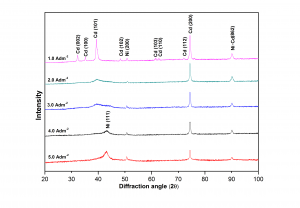 Fig. 9: X-Ray Diffraction peaks of Ni-Cd alloy coating deposited at different c.d., deposited from optimal bath at 303 K (30°C)