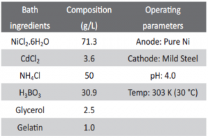 Tab. 1: Composition and operating parameters of the proposed Ni-Cd bath having (gelatin + glycerol) as additives