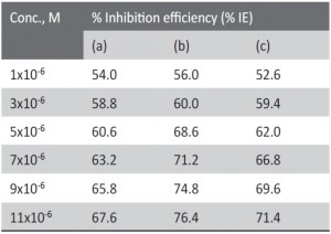 Tab. 2: Inhibition efficiency obtained from weight loss of zinc in 0.1M HCl at different concentrations of the 4-coumarin derivatives after 180 min immersion at 30oC.