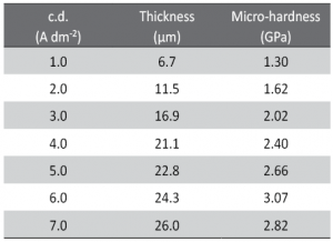 Tab. 3: Effect of current density (c.d.) on thickness and Micro-hardness of Ni-Cd coatings, deposited from optimal bath