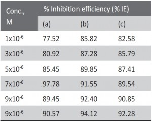 Tab. 3: Inhibition efficiency obtained from weight loss of zinc dissolution in 0.1 M HCl at different concentrations of the 4-coumarin derivatives with addtion of 1X10-2 M KI after 180 min immersion at 30oC.