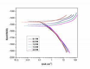 Fig. 1: Potentiodynamic polarization curves for the corrosion of GA9 magnesium alloy in different concentrations of the NaCl solutions at 40°C