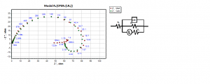 Fig. 3: The equivalent circuit model used to fit the experimental data for the corrosion of GA9 magnesium alloy in 0.5M NaCl solution at 50°C