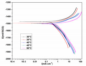 Fig. 4: Potentiodynamic polarization curves for the corrosion of GA9 magnesium alloy in 1M NaCl solution at different temperatures