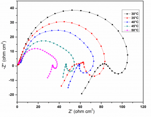 Fig. 5: Nyquist plots for the corrosion of GA9 magnesium alloy in 1M NaCl solution at different temperatures