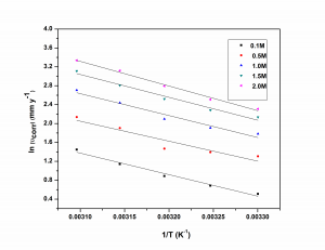 Fig. 6: Arrhenius plots for the corrosion of GA9 magnesium alloy in NaCl solutions