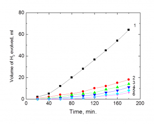 Fig. 1: Volume of hydrogen evolved-time curves for the corrosion of aluminum in 1.0 M HCl in the absence and presence of different concentrations of compound III at 25oC. (1) 0.00 ppm compound III, (2) 100 ppm, (3) 200 ppm, (4) 300 ppm, (5) 400 ppm, (6) 500 ppm