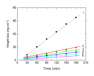 Fig. 2: Weight loss-time curves for the corrosion of aluminum in 1.0 M HCl in the absence and presence of different concentrations of compound III at 25oC. (1) 0.00 ppm compound III, (2) 100 ppm, (3) 200 ppm, (4) 300 ppm, (5) 400 ppm, (6) 500 ppm