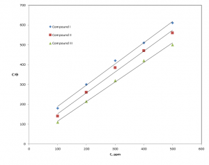 Fig. 3: Langmuir adsorption isotherm for aluminum electrode in 1.0 M HCl solution in absence and presence of non ionic surfactant compounds