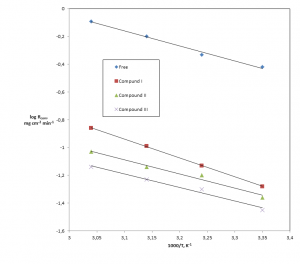 Fig. 4: Relation between log Rcorr and the reciprocal of temperature of Al electrode in a) 1.0 M HCl b) 1.0 M HCl + 500 ppm of the studied compounds