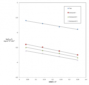 Fig. 5: Relation between log Rcorr/T and the reciprocal of temperature of Al electrode in a) 1.0 M HCl b) 1.0 M HCl + 500 ppm of the studied compounds