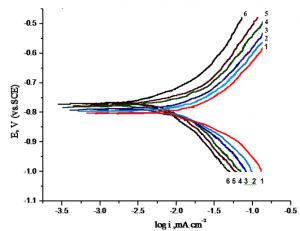 Fig. 6: Anodic and cathodic polarization curves of aluminium electrode in 1 M HCl solution in the absence and presence compound III. (1) 0.00 ppm compound III, (2) 100 ppm, (3) 200 ppm, (4) 300 ppm, (5) 400 ppm, (6) 500 ppm
