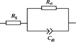 Fig. 7: Electrical equivalent circuit (Rs = uncompensated solution resistance, Rct = charge transfer resistance, and Cdl = double layer capacitance).