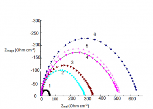 Fig. 8: The Nyquist plots for Al in 1.0 M HCl solution in absence and presence of compound III at 30oC. (1) 0.00 ppm, (2) 100 ppm, (3) 200 ppm, (4) 300 ppm, (5) 400 ppm, (6) 500 ppm.