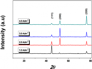 Fig. 2: PXRD diffraction patterns of monolayer Ni-Co coatings developed at different current densities