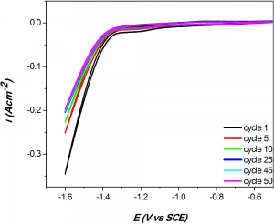 Fig. 4: Representative CV curves for HER on Ni-Co coating at 4.0 Adm-2 in 6M KOH showing a decrease in the peak potential with the number of cycles and the stabilization after 25th cycle, leading to overlapping of curves