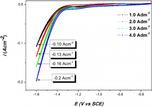 Fig. 5: The 50th cycle voltammograms for Ni-Co coatings at different c.d. showing an increase in the peak current for coatings at higher c.d. value